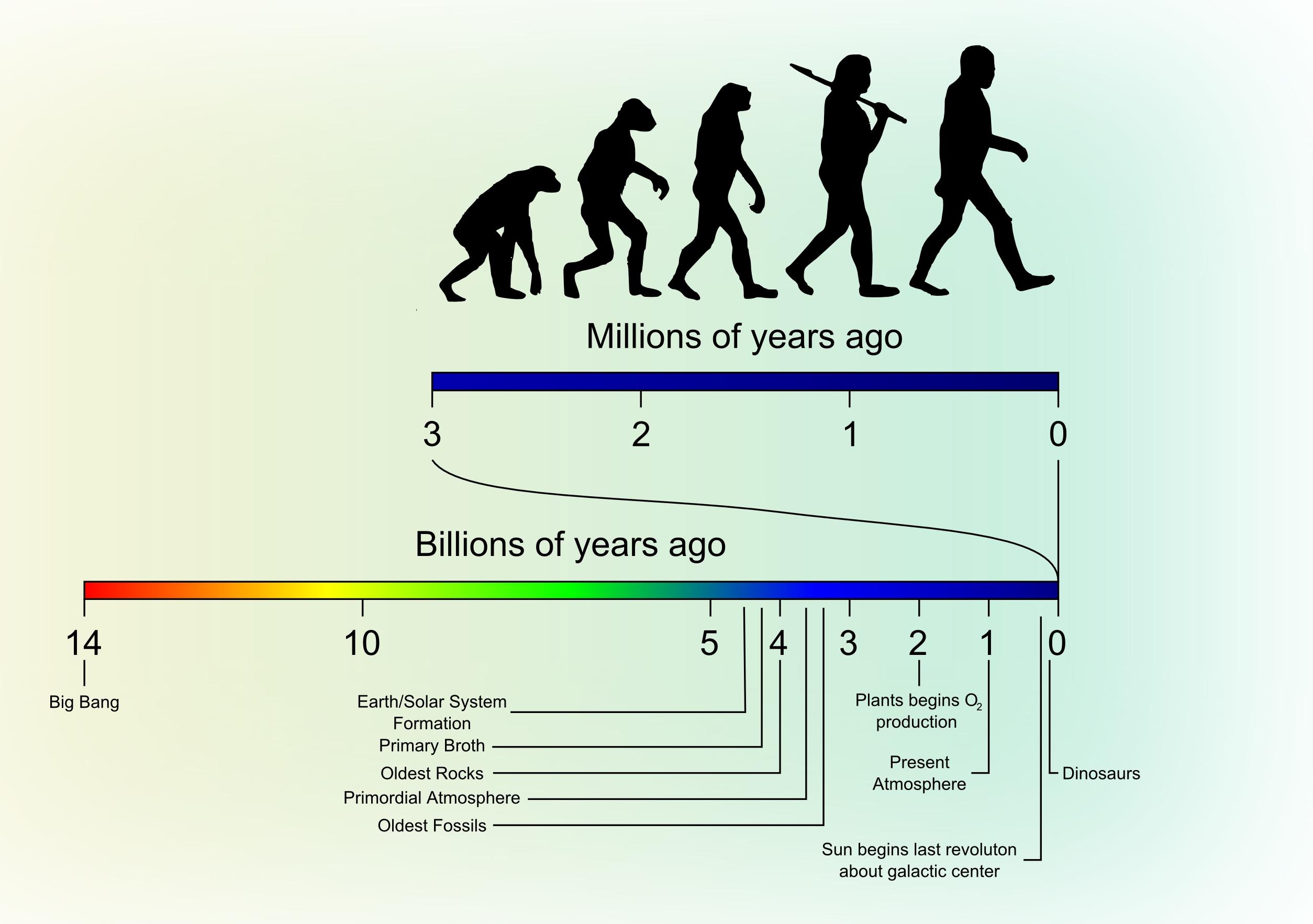 Universe_vs_Human_timescale