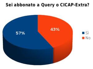 Sei abbonato a Query o CICAP-Extra?