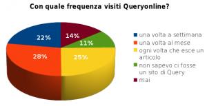 Con quale frequenza visiti Queryonline?