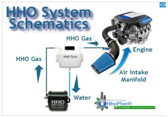 Schema Elettrico Per Water : Hho generator ennesima bufala o funziona davvero