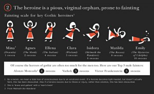 Gothic novels: The heroine is pious